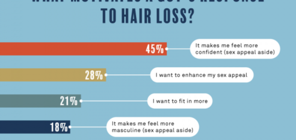 Coping With Hair Loss: How To Handle Thinning, Balding